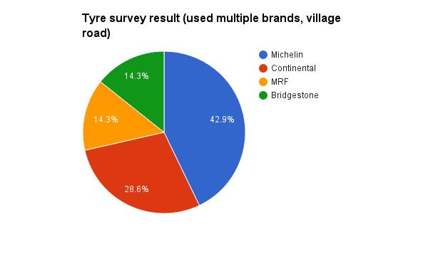 Village roads, multiple brands