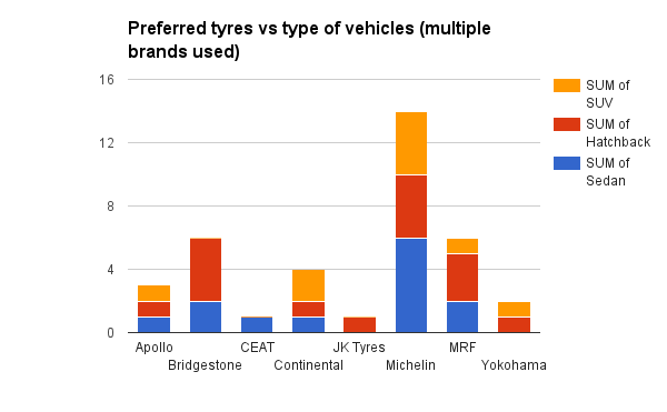 Type of vehicle vs tyre brand (multiple brands used)